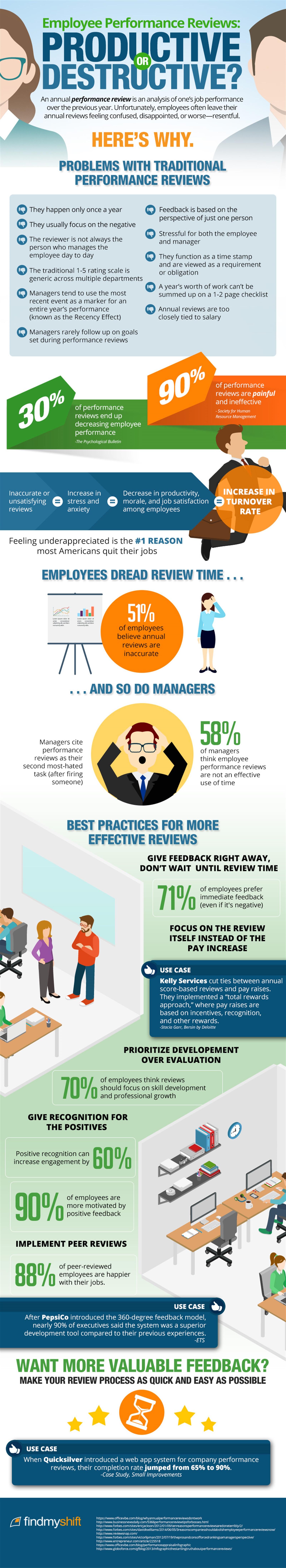 Employee Performance Reviews: Productive Or Destructive?