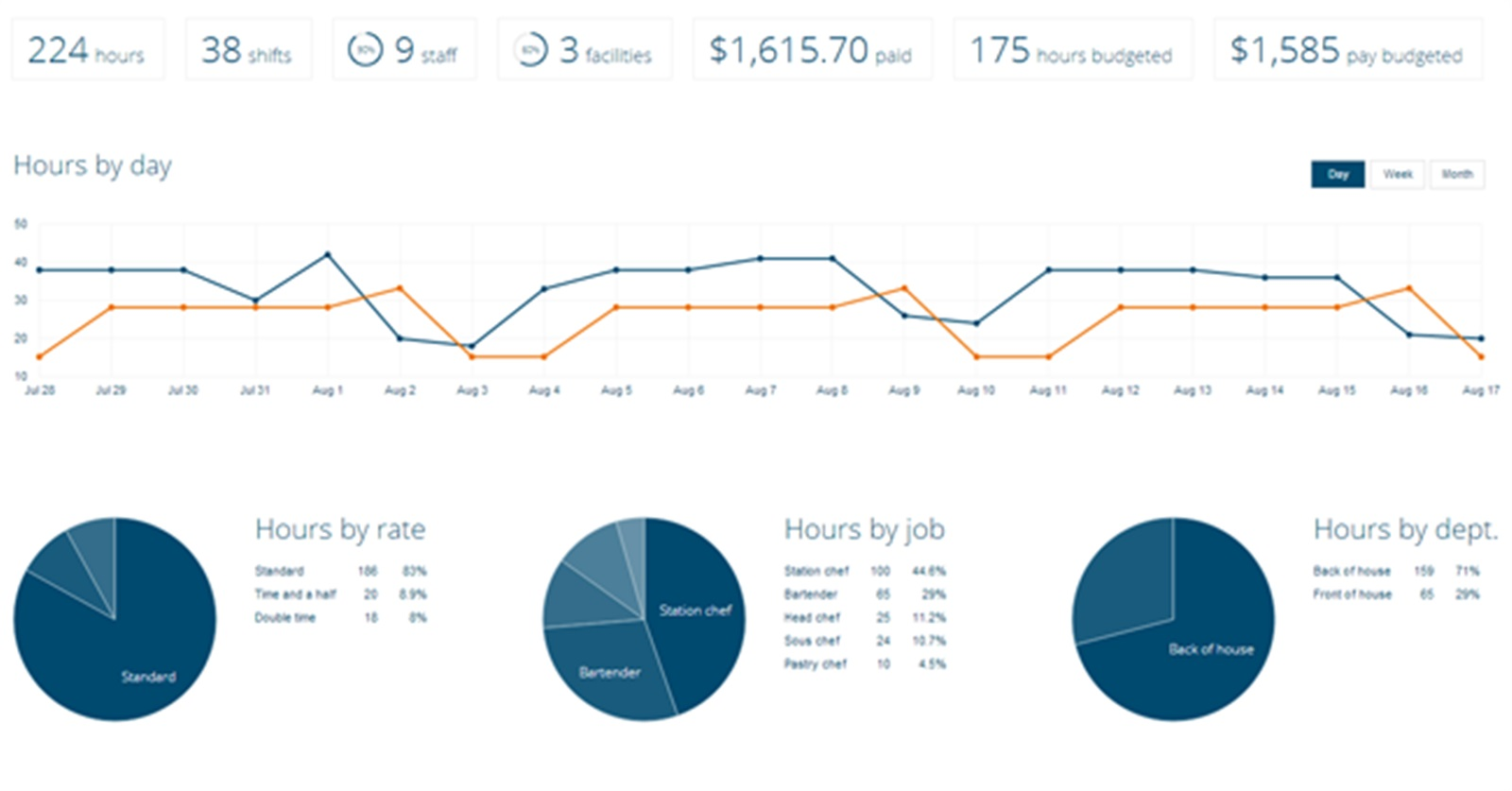 Instant Insights with Your Reporting Dashboard