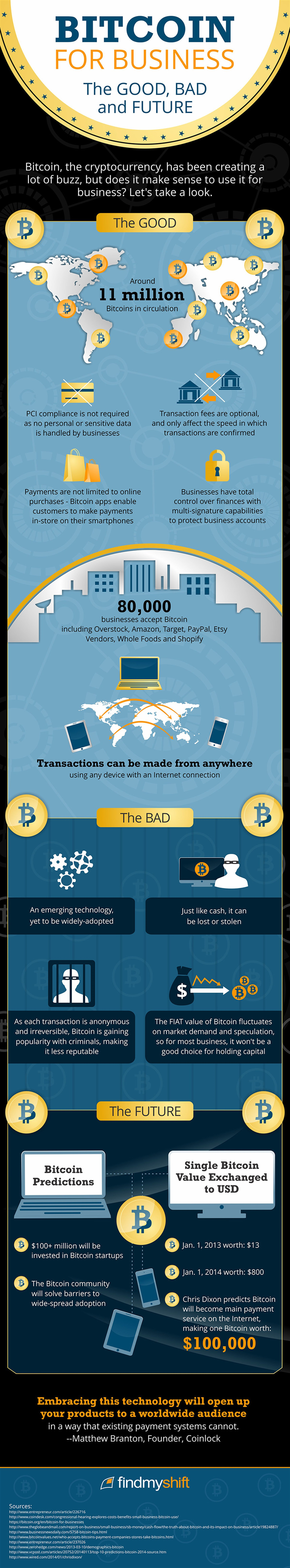 Bitcoin for business - The good, the bad and the future